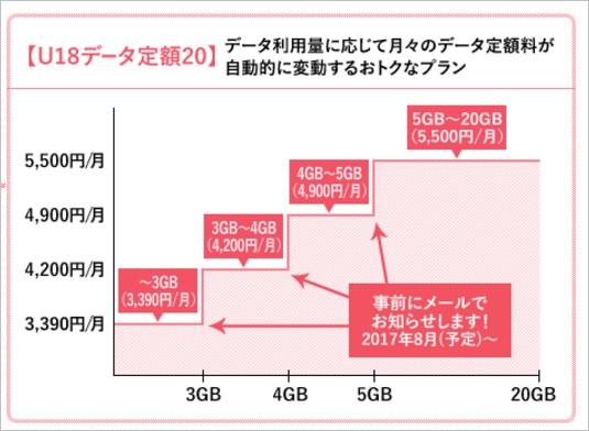 auのデータプランは段階制で上限が20GBまで利用可能