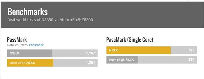 Jumper Ezbook 3に搭載されている新型Celeron N3350と前モデルのJumper Ezbook 2に搭載されているAtom Z8300のベンチマークは新型CeleronがSingleスコアで2倍以上の数値を叩き出します。