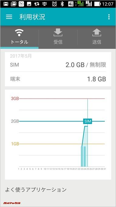 U-mobileの格安SIMを1日1GBのペースで使っています