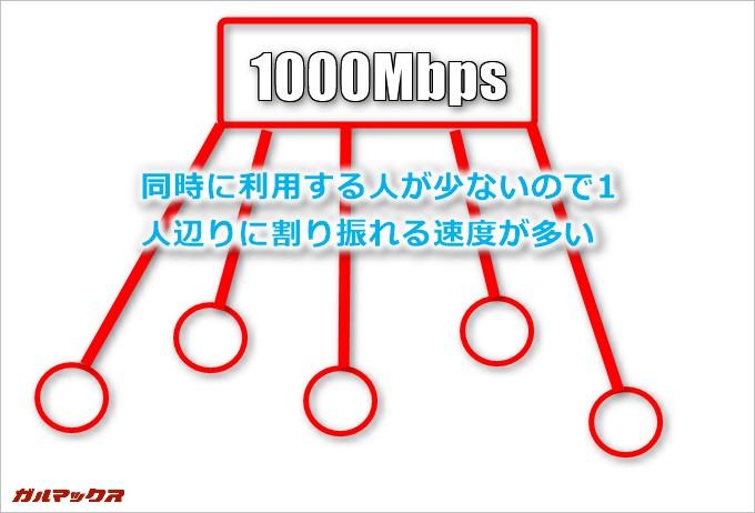 回線の混雑していない時間帯は通信速度が速い!