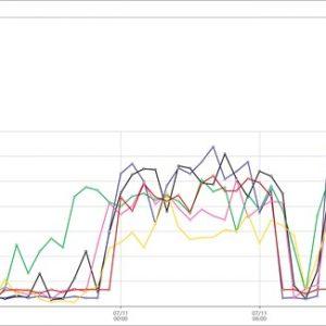 様々な格安SIMの通信速度を計測するツール「SIMW」がサービス開始