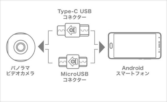 スマホに接続するだけで簡単に利用できる720C100